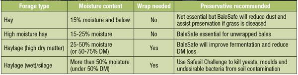 Preserving grain at different moisture contents